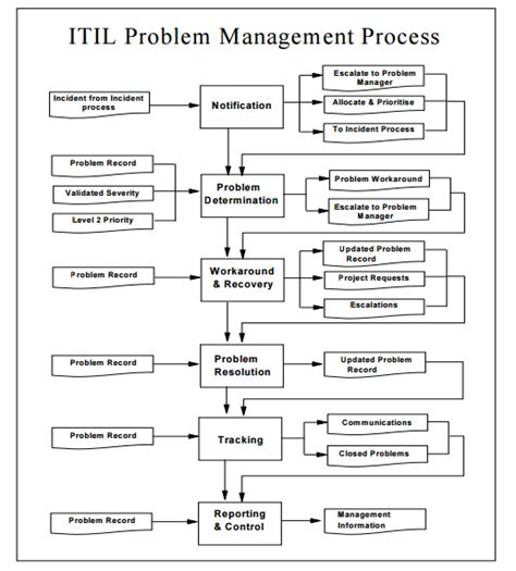 Issue Resolution Template Kudumbashre Cds Accounting Itil Problem Management Process Pictures Itil Problem Management Template