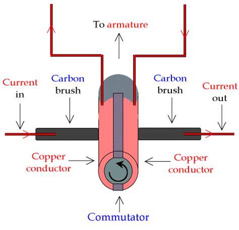 how slip ring motor works richard s physics