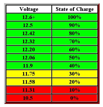 Auto Battery Voltage Chart by Battery Voltage Chart