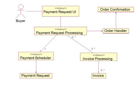 class diagram realization design workflow continued