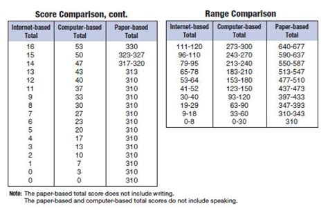 Mannheim Mba Toefl Score by Toefl Comparison Table Toefl Karşılaştırma Tablosu Toefl