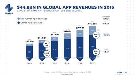 number 1 mobile market guide to understanding the mobile app world in china