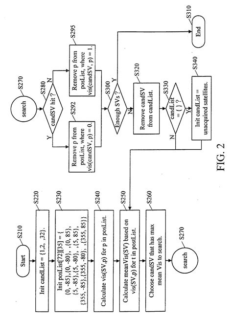 Satellite Search Patent Us20090179796 Satellite Search Method And