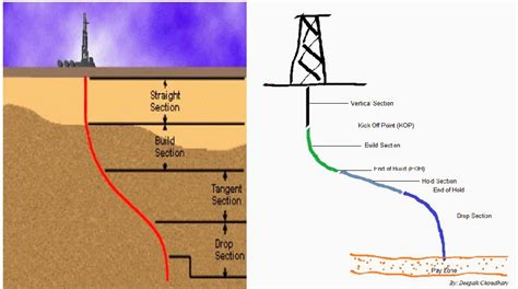section off petroworld basic well profiles