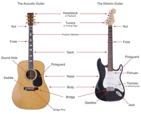 guitar basic tutorial darrin goodman author at