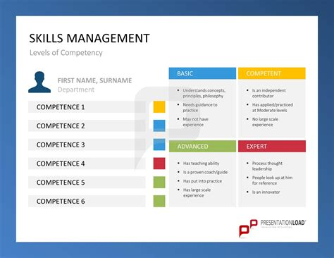skills management levels of competency skills