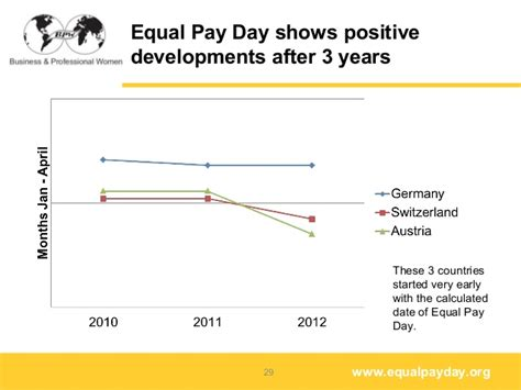 equal pay day show the equal pay day europe 2013