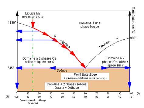 exercice corrigé diagramme de phase binaire gnse des magmas