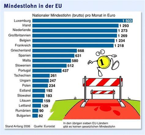 mindestlohn deutschland tabelle mindestl 246 hne international der vergleich mit anderen