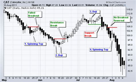 candlestick pattern spinning top spinning top and doji rookie trader trading ideas charts
