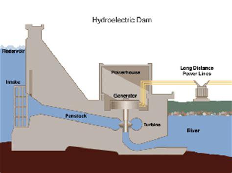 dam diagram types of hydropower