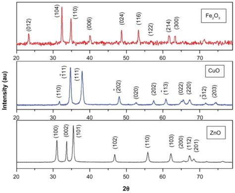 xrd pattern of fe2o3 x ray diffraction spectra of zno cuo and fe2o3 nanopa
