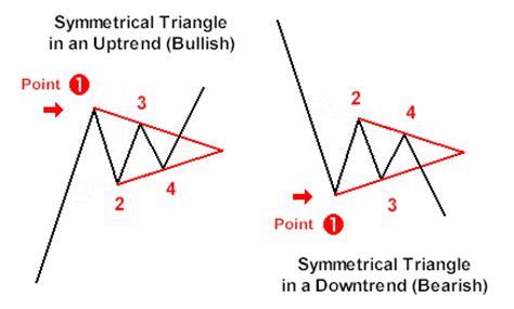 triangle pattern forex indicator symmetrical triangle pattern forex trading strategy