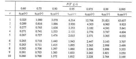 Students T Table by Student S T Distribution Stat 414 415