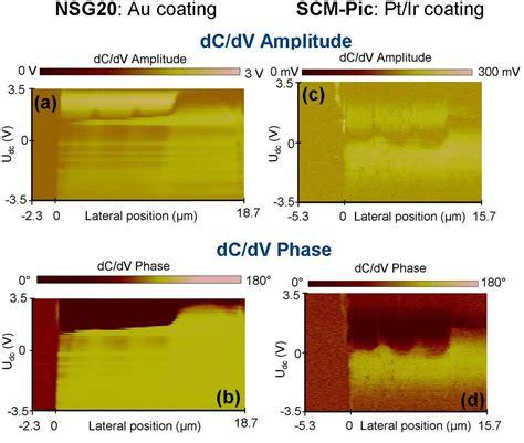 cross sectionally quantitative electrical nanometrology imaging