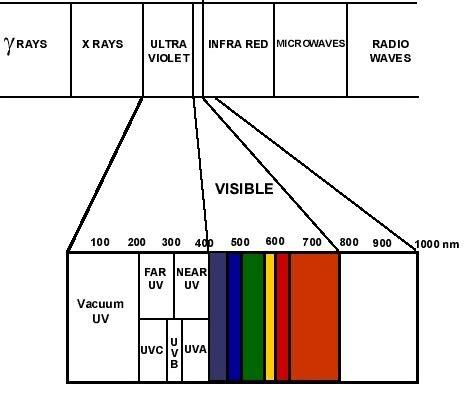 Ultraviolet Light Wavelength by Atdbaltics Lv 187 Primarc Uv Curing Ls