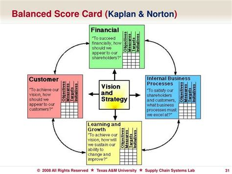 The Best Article Balanced Scorecard Kaplan Norton ppt beyond surviving optimizing profitability powerpoint presentation id 3133323