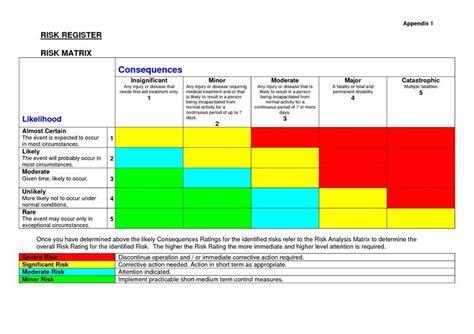 Les 7 Meilleures Images Du Tableau Risk Management Sur Pinterest Gestion Des Risques Risk Assessment Template For Agriculture