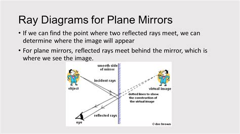mirror diagram diagrams for plane mirrors ppt