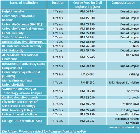 fees  civil engineering courses  malaysia  afterschoolmy