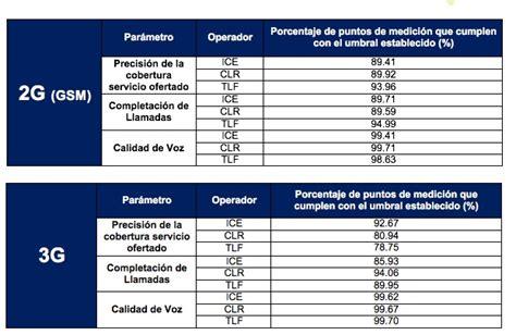 servicios ofrecidos por 3g sutel eval 250 a desempe 241 o de redes m 243 viles 2g 3g y 4g