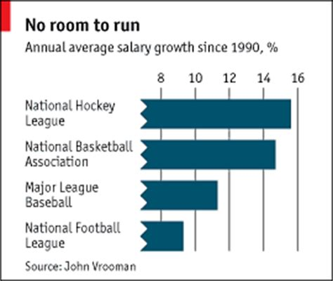 Salary Caps For Professional Athletes Essay by Player Salary Growth Salary Growth Sports