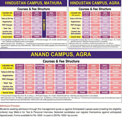 Sharda Mba Fee Structure by Fee Structure Sharda Of Institutions