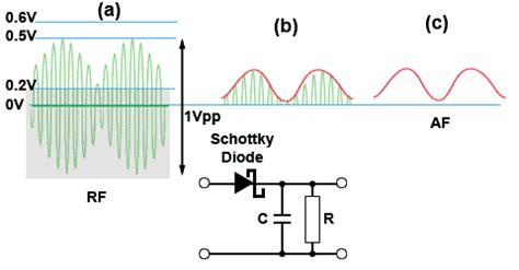 schottky diode detector circuit schottky diodes