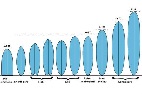 misure tavola da surf come scegliere quella giusta blide