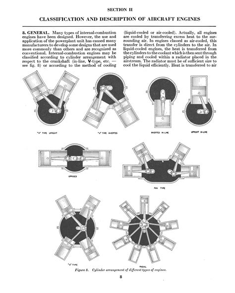 Car Engine Types And Classification aircraft engines page 8 digital library