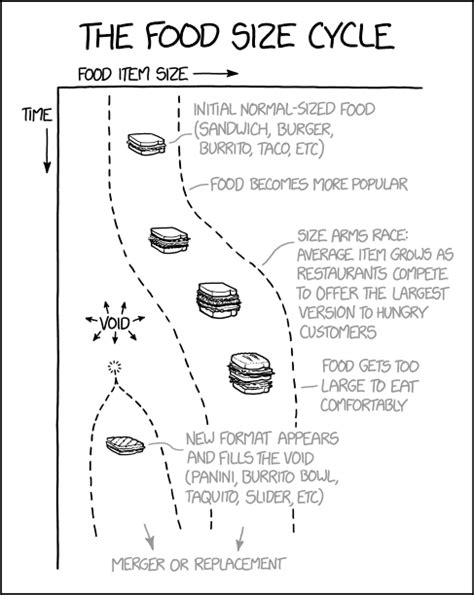 1940: The Food Size Cycle - explain xkcd