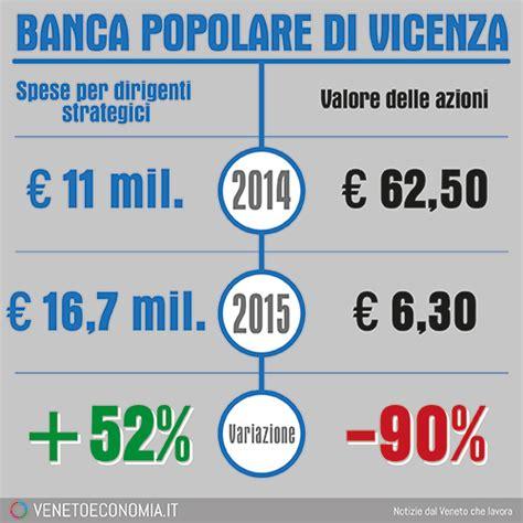 valore banco popolare bpvi dirigenti strapagati mentre le azioni crollano