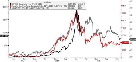 bitcoin silver using recent bubbles to estimate a bottom in bitcoin