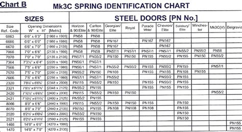 sizing garage door springs considering the garage door sizes before replacing