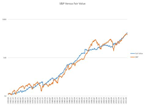 the mousetrap 8 30 2015 how to calculate fair value of