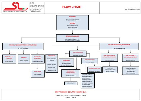 flow chart image flow charts spotti sergio coil processing srl