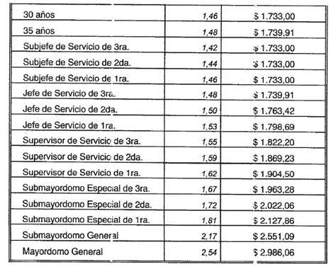 estaciones de servicio nuevas escalas salariales retroactivas a abril la bancaria escalas salariales 2016 el telef 243 nico acta
