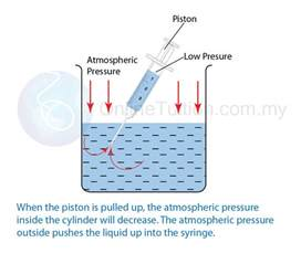 Pressure Inside A Vacuum Applications Of Atmospheric Pressure Spm Physics Form 4