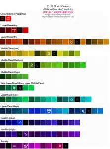 homestuck blood color test related keywords suggestions for hemospectrum