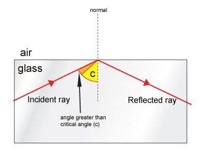 diagram of critical angle light refraction hala 2015