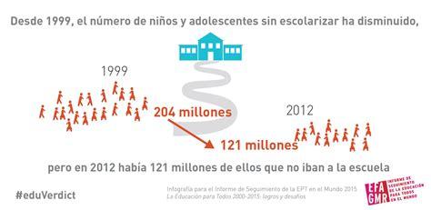 informe 2014 iesalcunesco en castellano sin escolarizar informe de seguimiento de la educaci 243 n