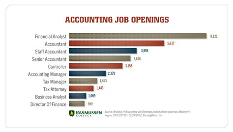 Pdf Best Careers For Accounting Majors what can you do with an accounting degree
