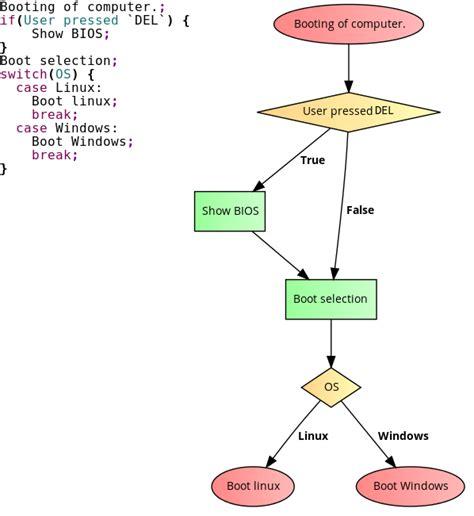 ubuntu flowchart process flow diagram ubuntu wiring diagram manual