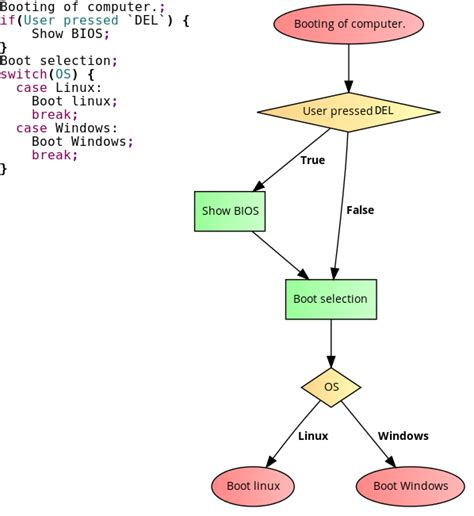 pseudo code to flowchart generator automatic flowchart tool stack overflow