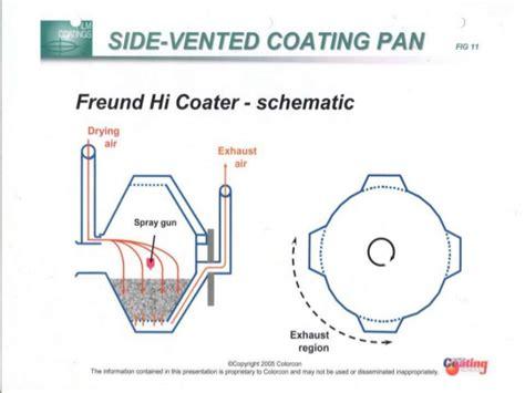 pattern air pressure tablet coating coating of tablets