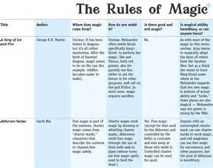 comparative rules of magic worldbuilding rules