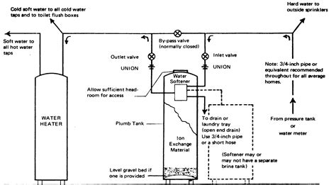 Plumbing Diagram For Water Softener by Water Softener Water Softener Plumbing Codes
