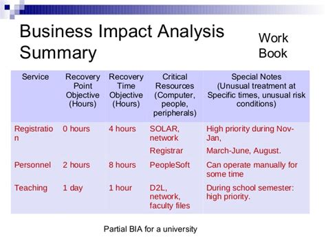 c5 from impact to recovery books business continuity and disaster recovery