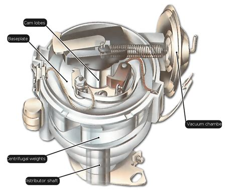 Car Distributor Types by How Engine Timing Works How A Car Works