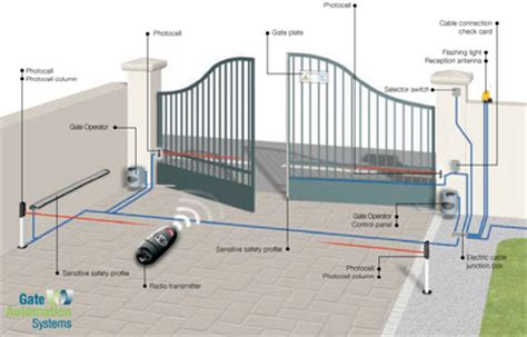 automatic swing gate systems swing gates operators gate automation systems